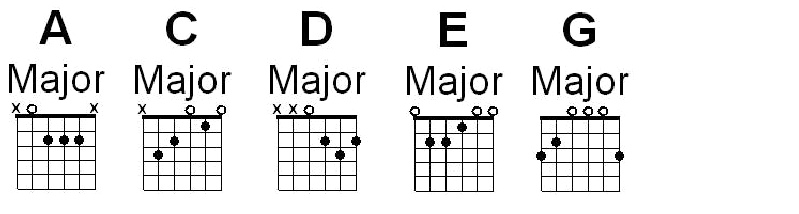 Free Online Chords Guitar Lessons